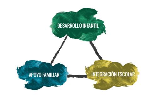 desarrollo-infantil-integración-escolar-apoyo-familiar-pedagogía-barcelona